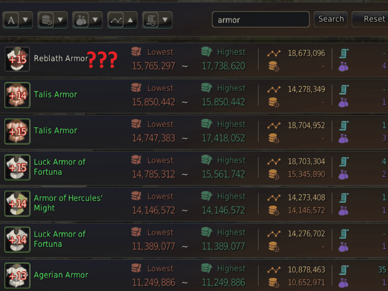 Checking The Last Column Tells That These Aren T One In A Lifetime S Such Armors Are Available On Market Regularly Same For Other Items