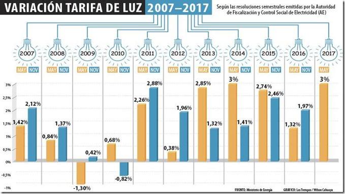 Bolivia: En 10 años, la tarifa eléctrica bajó sólo 2 veces