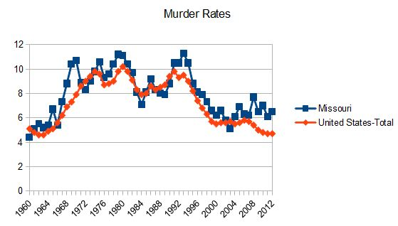 reducing crime rate Violent crime rate reduction: the fbi's statistics show a dramatic reduction of violent crime rates in the us to one-third of the 1990s crime rates the significant reduction is evident in all areas of violent crime as of oct 18, we're $2,900 in the red for the quarter.