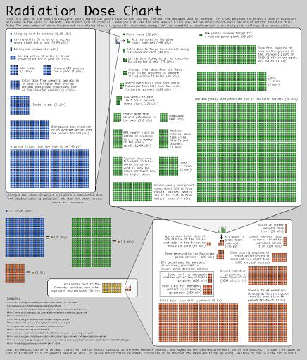Radiacijos šaltiniai ir gaunamos dozės