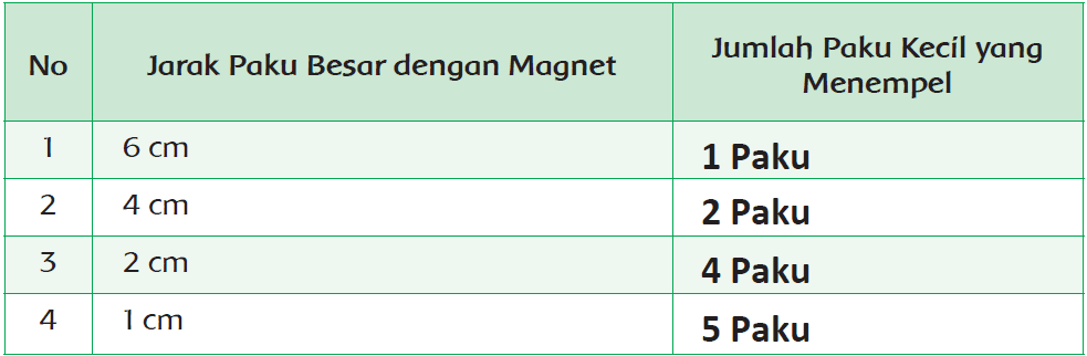 Kunci Jawaban Halaman 146, 147, 148, 149, 150, 151, 157, 158 Tema 5 Kelas 6