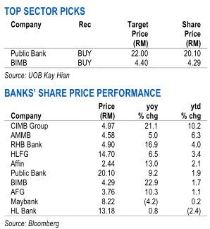 malaysia banking sector