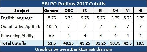 SBI PO Results 2017,SBI PO Prelims result 2017,SBI PO Prelims Cutoff marks