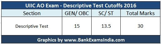 uiic-ao-exam-descriptive-test-cutoffs
