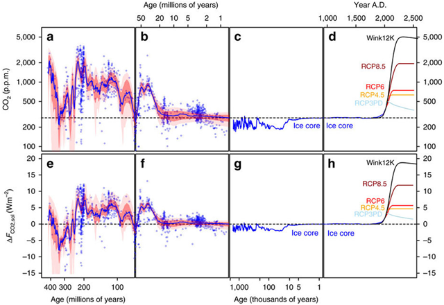 (a,b) Proxy-based atmospheric CO2 on a log timescale with best fit LOESS and associated uncertainty envelope. (c) Ice core atmospheric CO2 from ref. 82 on log timescale. (d) Atmospheric CO2 on line timescale from ice core and observation record82 and future RCP8 and other41 scenarios (RCP3PD—grey, RCP4.5—orange, RCP6—red, RCP8.5—brown, Wink12k -black)38,40. (e–h) ΔFCO2,sol calculated from data shown in a–d as described in text. In (c) ΔFCO2,sol is calculated from ice core CO2 estimates assuming no change in solar output82. No change in solar output is also applied to the records in h. Graphic: Foster, et al., 2017 / Nature Communications