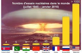 Corée du Nord: Un cinquième essai nucléaire, «le plus puissant à ce jour», selon Séoul.