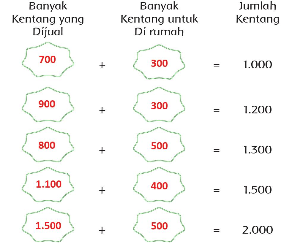 Kunci Jawaban Halaman 18, 19, 20, 21, 22, 23, 24 Tema 4 Kelas 3