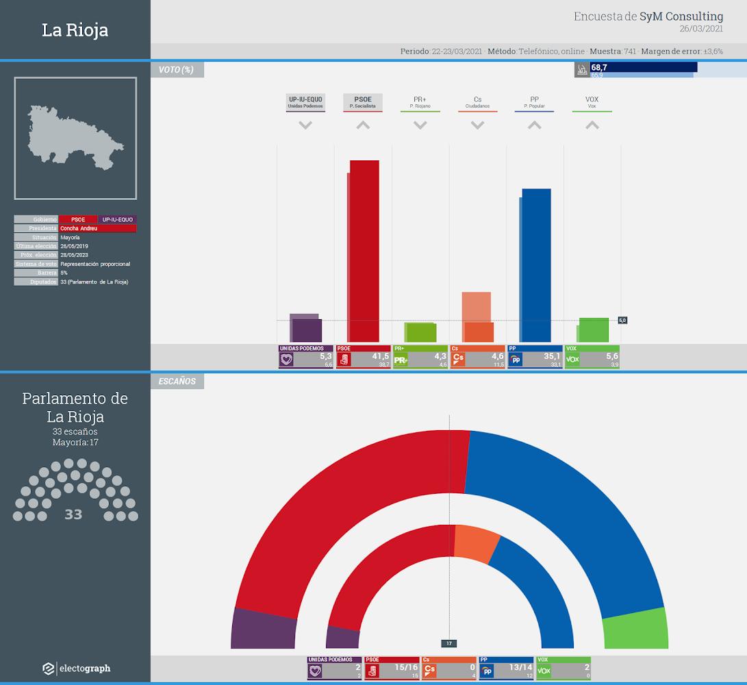 Gráfico de la encuesta para elecciones autonómicas en La Rioja realizada por SyM Consulting, 26 de marzo de 2021