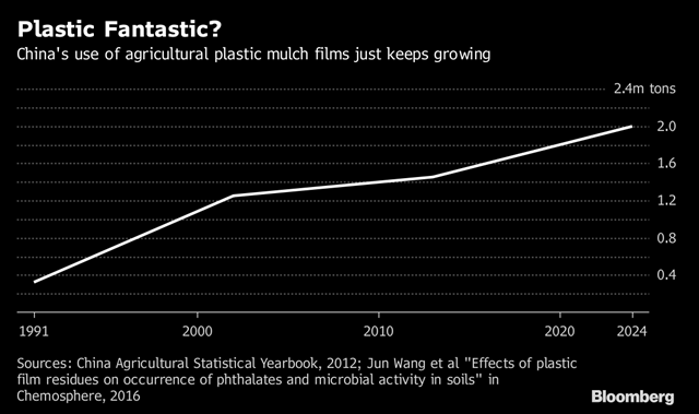 China's use of agricultural plastic mulch films, projected to 2024. Graphic: Bloomberg