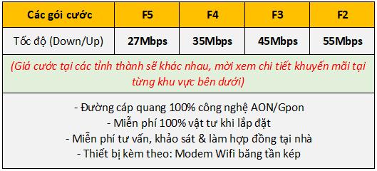 Bảng giá gói cước internet FPT cho gia đình
