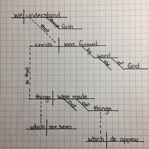 Reading scripture closely: using sentence diagrams to clearly understand the meaning of a passage.