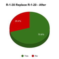 2017-03-14 R-1-30 v R-1-20 - After