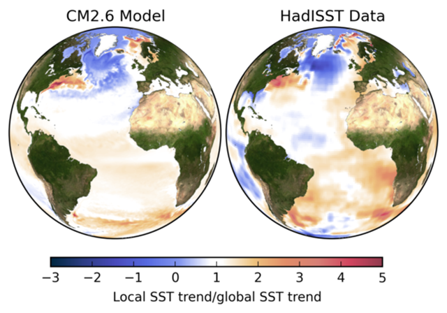 "Trends in sea surface temperatures. Left: in the climate model CM2.6 in a scenario with a doubling of the amount of CO2 in the air. Right: in the observation data from 1870 to the present day. In order to make the trends comparable despite the different periods and CO2 increases, they were divided by the globally averaged warming trend, i.e. all values above 1 show an above-average warming (orange-red), values below 1 a below-average warming, negative values a cooling. Due to the limited availability of ship measurements, the measurement data are much more ""blurred"" than the high-resolution model data. Graphic: Levke Caesar"