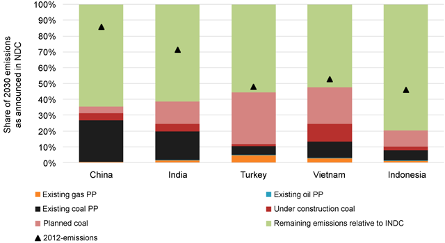Percent of 2030 (I)NDC pledges (upper bound estimates) decomposed into different (potential) emission sources, including infrastructure in the power sector planned, existing, or under construction. Countries selected are those with the highest investment in forthcoming coal power capacity (either under construction or planned), accounting for at least 5% of resulting emissions on the global scale. The emissions shown here would accrue if all coal capacity either under construction or planned would be online in 2030. All power plants built before 1990 are assumed to be offline by 2030. Graphic: Edenhofer, et al., 2018 / Environmental Research Letters
