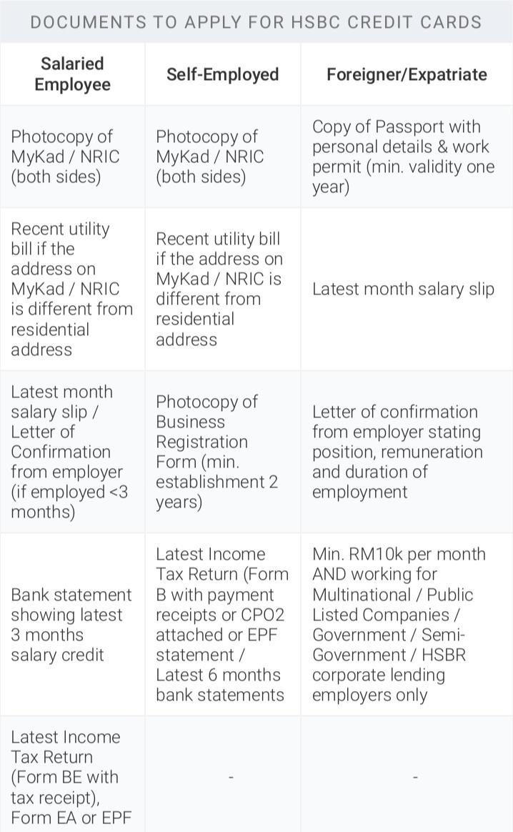 Senarai Dokumen yang diperlukan untuk memohon Kad Kredit HSBC.