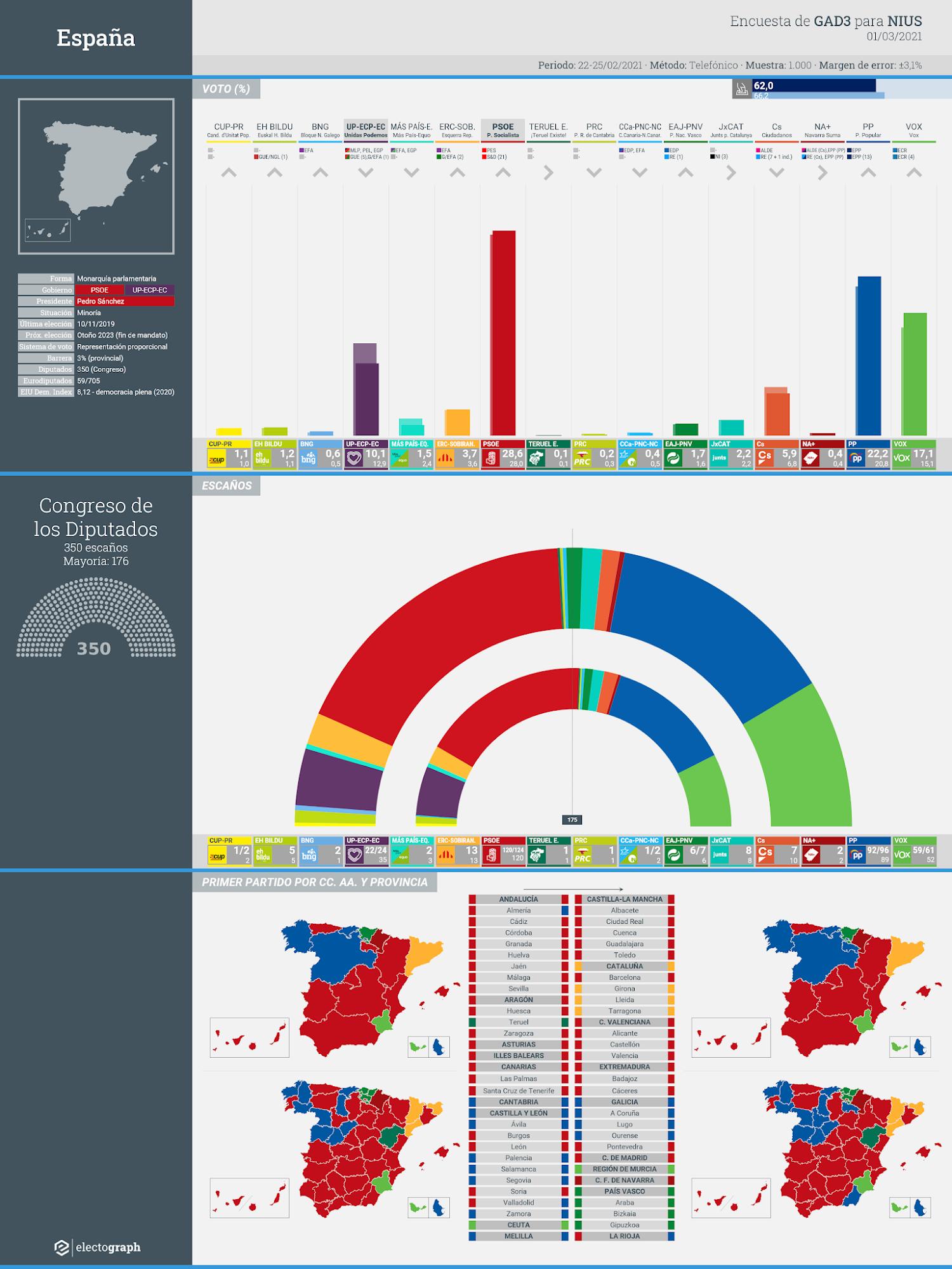 Gráfico de la encuesta para elecciones generales en España realizada por GAD3 para NIUS, 16 de diciembre de 2020