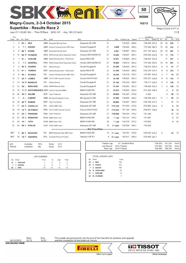 sbk-2015-magny-cours-race2.jpg