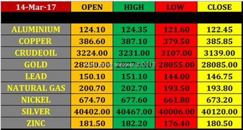 Today's commodity Market closing rates 14 march 17