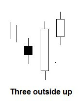 Three outside up candlestick patroon