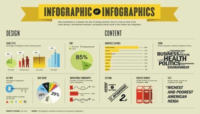 Cara Membuat  Infografis Yang Keren dan Menarik Dalam Satu Menit