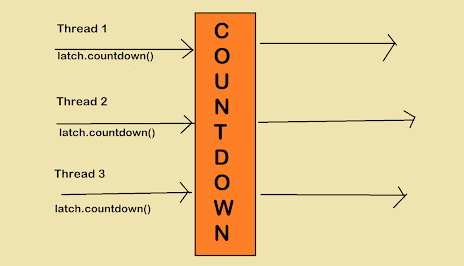 How to use CountDownLatch in Java? Example