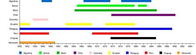 Línea de tiempo de las dictaduras en Sudamérica