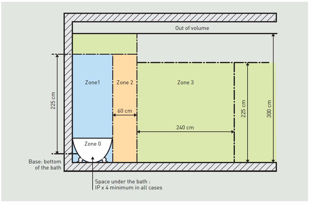 Bathroom Lighting Zones 17Th Edition bathroom zones ip ratingsfeed - tomthetrader