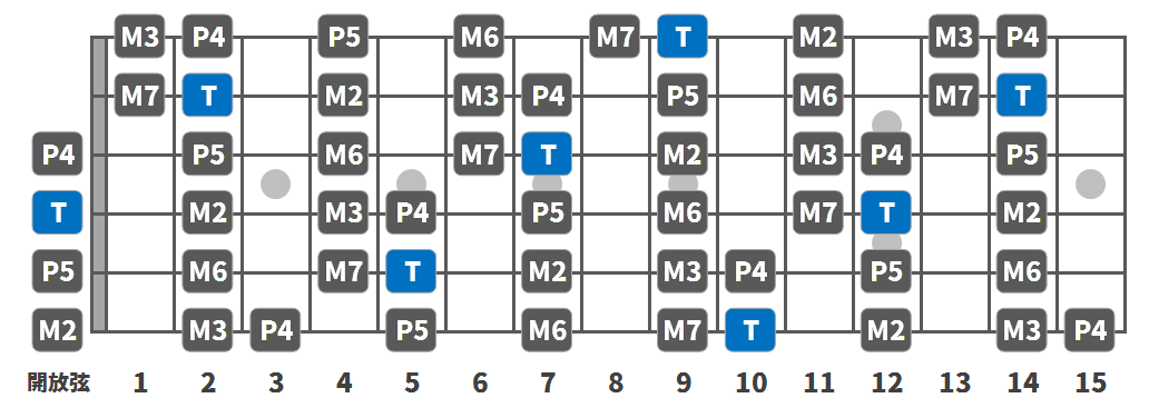 a-major_scale_bass07.png