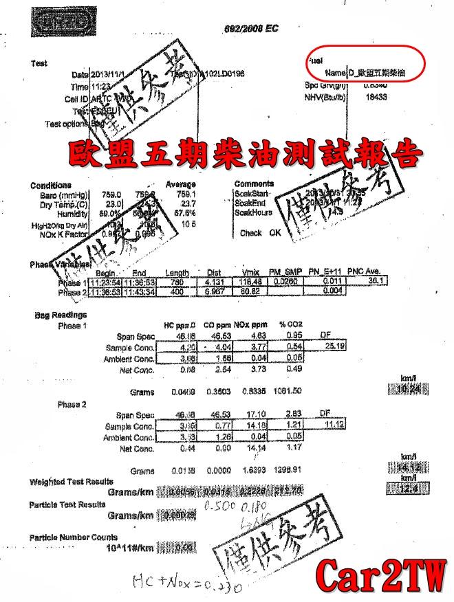 帶車回台灣注意事項七:為什麼台灣路上柴油車滿街跑PaPaGo,但我的柴油車就是無法通過檢驗?