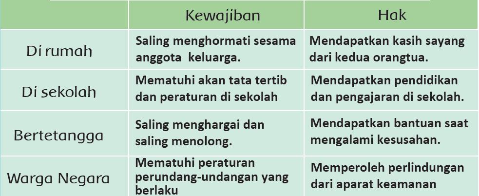 Kunci Jawaban Halaman 170, 171, 173, 174, 175 Tema 4 Kelas 3
