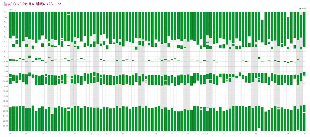 生後10~12か月の睡眠パターン