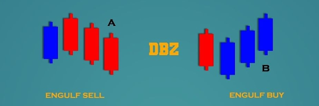 Dominant Break Zone (DBZ)