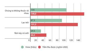 Cày view ảnh hưởng tới doanh thu MV Sơn Tùng