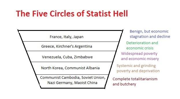 Statism-Circles-of-Hell (1)