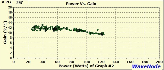 For comparison,                       here is a power vs. gain performance graph for the                       Mirage B-2518-G linear amplifier, also showing                       nearly constant gain measured at 11-12 dB from 25                       to 100 watts output. Above this level the gain                       decreases to 10 dB at 120 watts output.
