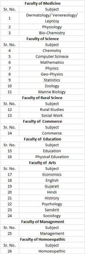 mk bhavnagar university Pet Subject
