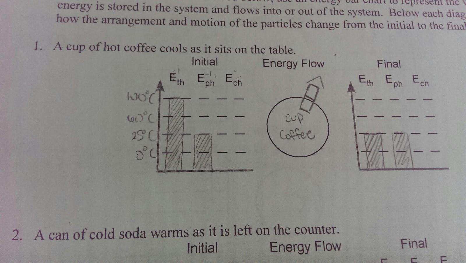 Christine's chem blog: LOL Graphs, Quantitative Energy, and Icy Hot