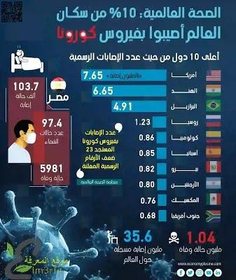 الصحة العالمية: 10% من سكان العالم أصيبوا بفيروس كورونا