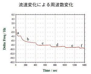 流速変化による周波数変化を示したもの。a:静止状態、b;85、c:110、d:140、e:160、f:190 μL/minにて2mM ジチオジプロピオン酸を添加したPBSを通液した。ベースラインが安定であることがわかる。