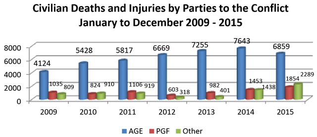 Civilian deaths and injuries by parties to the Afghanistan conflict, 2009-2015. Graphic: UNHCR
