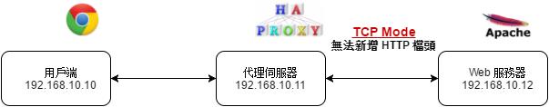 TCP Mode