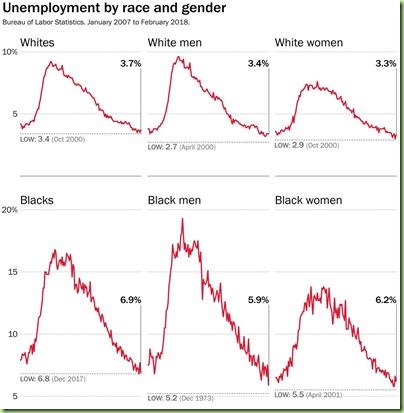 feb unemployment