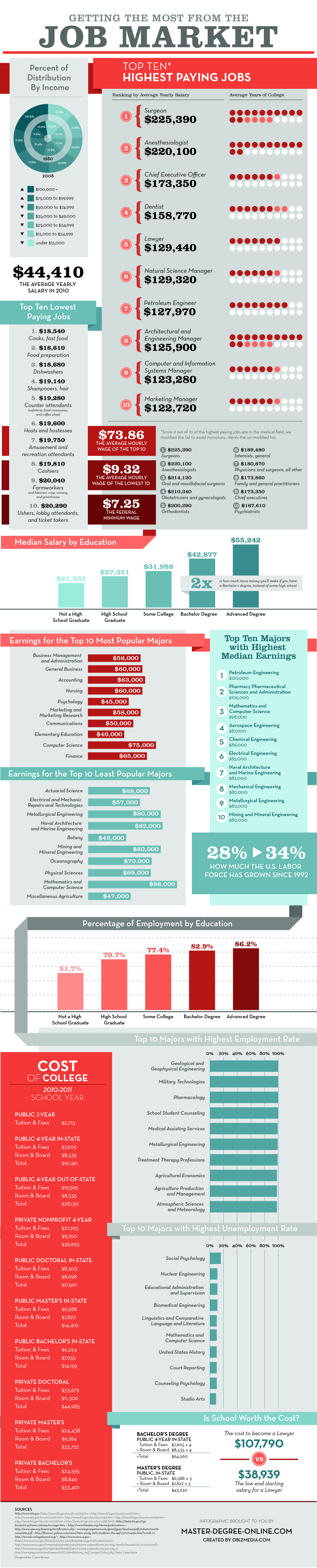 Getting The Most From The Job Market, An Infographic