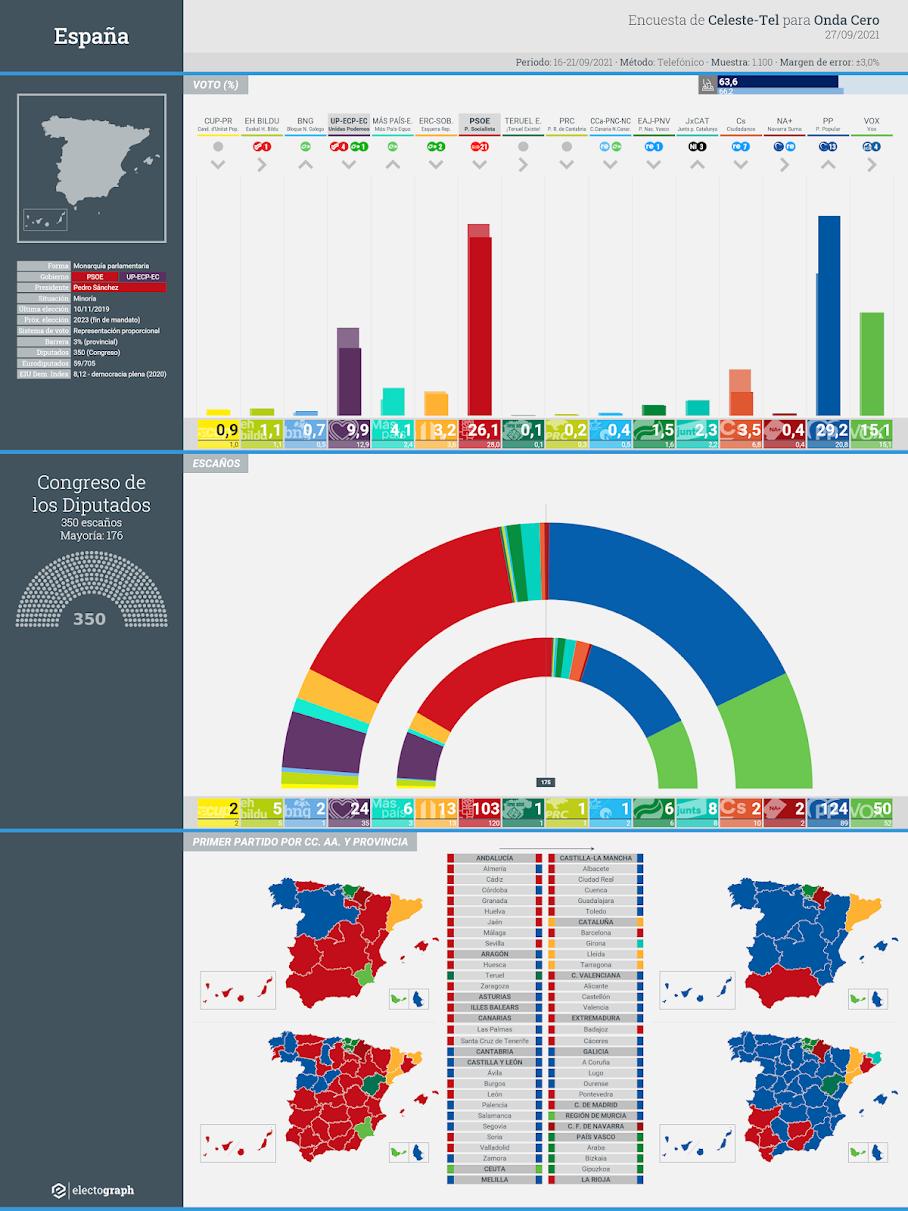 Gráfico de la encuesta para elecciones generales en España realizada por Celeste-Tel para Onda Cero, 27 de septiembre de 2021