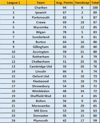 League 1 2021/22 Season Handicap Betting