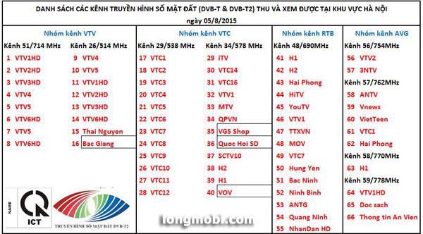 Danh sách các kênh DVB-T2