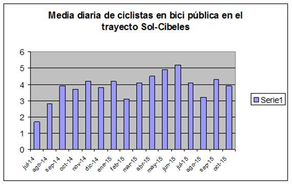 Evolución del uso de la bici urbana en Madrid entre Tres Olivos y Cibeles