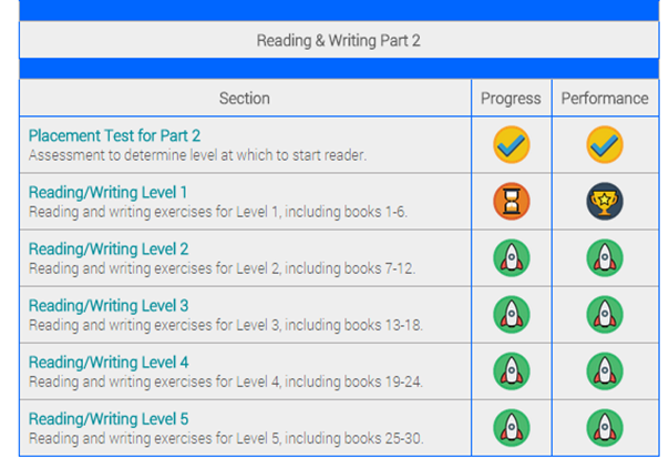 5 Levels of Reading and Writing ~ Reading Kingdom