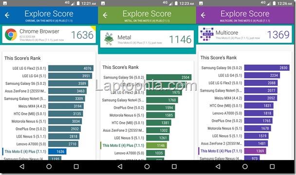 Benchmark Vellamo Motorola Moto E4 Plus