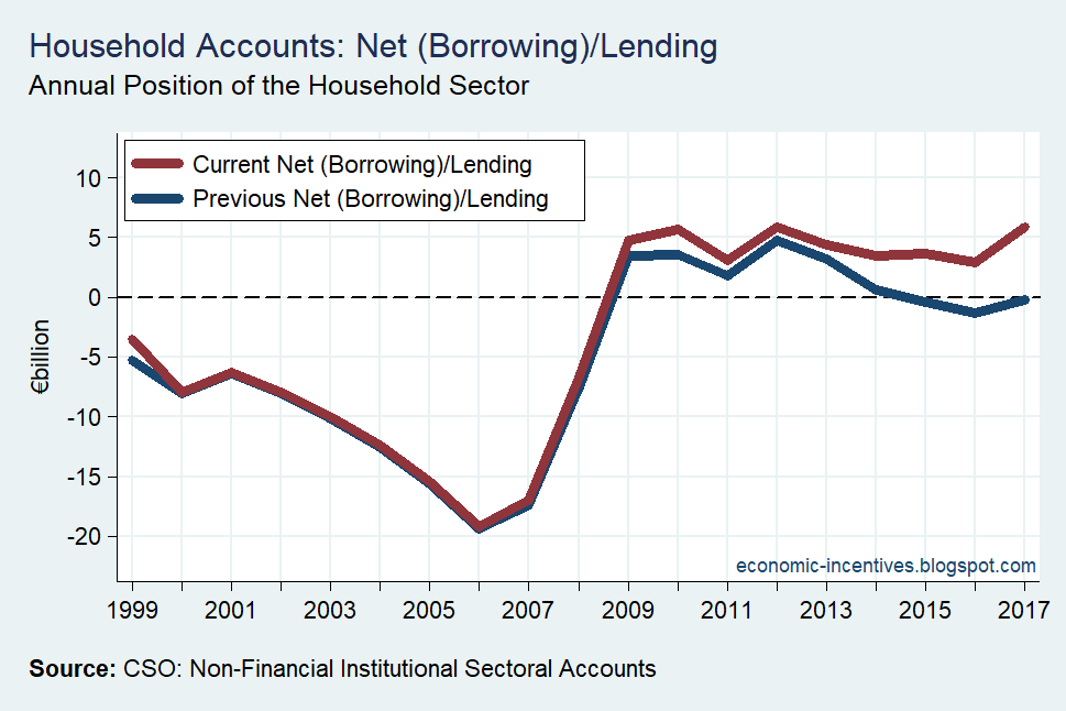 [Household+Sector+Net+Lending+Revised+Oct+2018%5B2%5D]